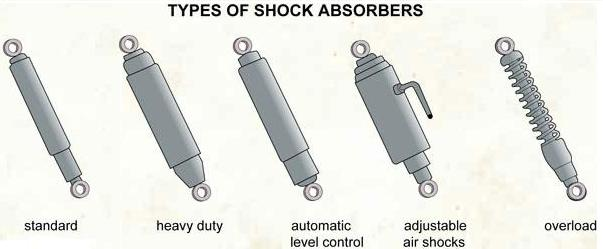 Shocks Anatomy Vic S Auto Service The Doctor For Your Car
